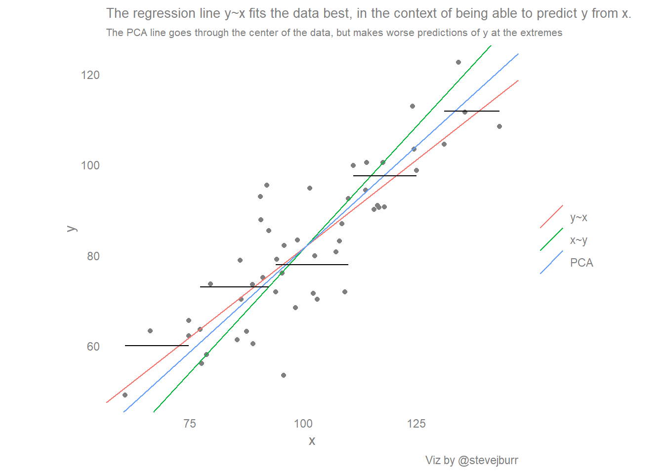 Scatter plots, best fit lines (and regression to the mean)